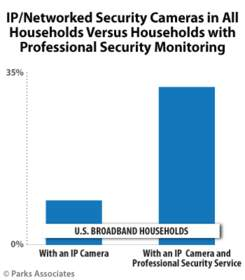 Parks Associates: IP/Networked Security Cameras in All Households with Professional Security Monitor