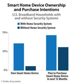 Parks Associates: Smart Home Device Ownership and Purchase Intentions
