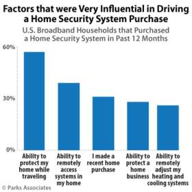 Parks Associates: Factors that were Very Influential in Driving a Home Security System Purchase