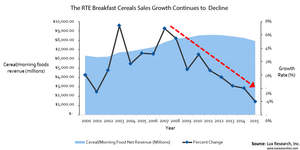 The RTE Breakfast Cereals Sales Growth Continues to Decline