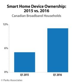 Parks Associates: Smart Home Device Ownership 2015 vs. 2016