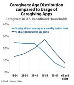 Parks Associates: Caregivers: Age Distribution compared to Usage of Caregiving Apps