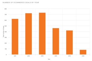 Number of Ecommerce Deals by Year