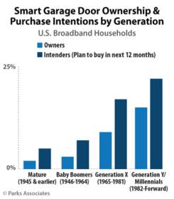 Parks Associates: Smart Garage Door Ownership & Purchase Intentions by Generation