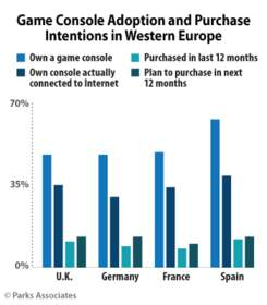 Parks Associates: Gaming Console Adoption in Significant Decline in Western Europe and the U.S.