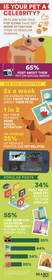 infographic courtesy of Mars Petcare