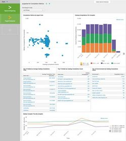 Puppet Enterprise App for Splunk sample dashboard