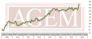 Association of Gaming Equipment Manufacturers (AGEM) Releases March 2016 Index