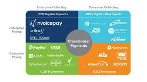 The current B2B cross-border payment landscape