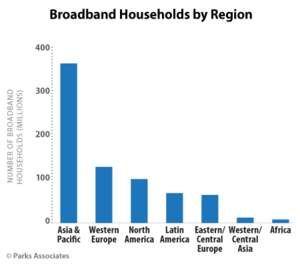 Parks Associates: Broadband Households by Region