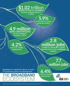The Broadband Ecosystem's Impact on the U.S. Economy