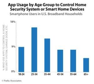 Parks Associates: App Usage by Age Group to Control Home Security System or Smart Home Devices