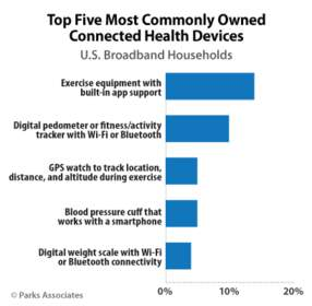 Parks Associates: Top Five Most Commonly Owned Connected Devices