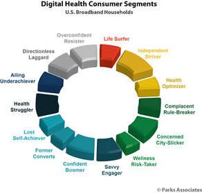 Parks Associates: Digital Health Consumer Segments