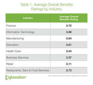 Glassdoor Best Benefits by Industry_Table 1