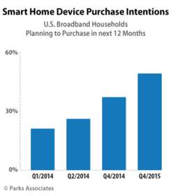 Parks Associates: Smart Home Device Purchase Intentions