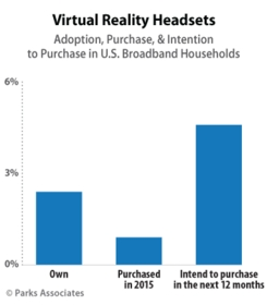 Parks Associates: Adoption, Purchase, & Intention to Purchase in U.S. Broadband Households