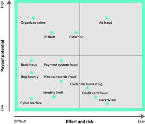 Figure 1: Attractiveness of hacking based on financial gain and effort.