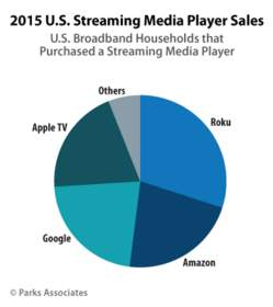 Parks Associates: 2015 U.S. Streaming Media Player Sales