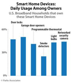 Parks Associates: Smart Home Devices: Daily Usage Among Owners