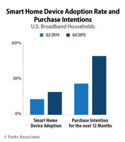 Parks Associates: Smart Home Device Adoption Rate and Purchase Intentions