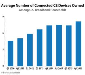 Parks Associates: Average Number of Connected CE Devices Owned