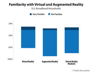 Parks Associates: Familiarity with Virtual and Augmented Reality