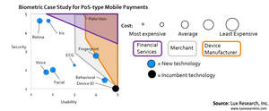 Biometric Case Study for PoS-type Mobile Payments