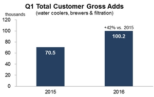 Q1 Total Customer Gross Adds