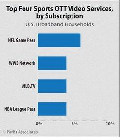 Parks Associates: Top Four Sports OTT Video Services, by Subscription