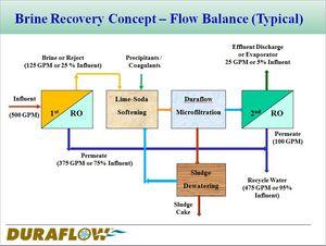 Duraflow Reverse Osmosis Brine Recovery Process