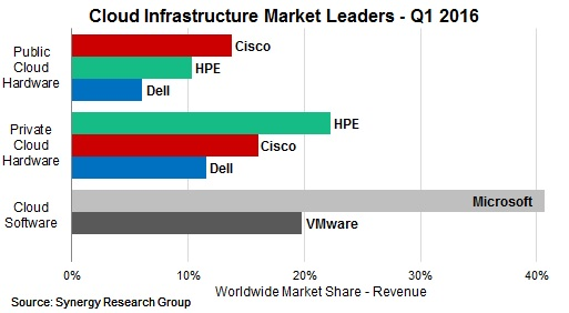 HPE, Cisco and Microsoft Continue to Lead Burgeoning Cloud Infrastructure Market