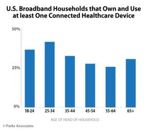 Parks Associates: U.S. Broadband Households that Own and Use at Least One Connected Healthcare Devic