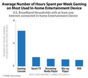 Parks Associates: Average Number of Hours Spent per Week Gaming on Most Used In-home Entertainment D