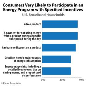 Parks Associates: Consumers Very Likely to Participate in an Energy Program with Specified Incentive