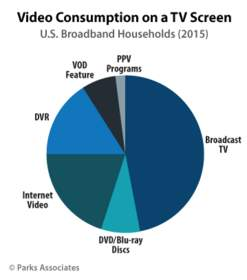 Parks Associates: Video Consumption on a TV Screen