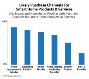Parks Associates: Likely Purchase Channels for Smart Home Products & Services