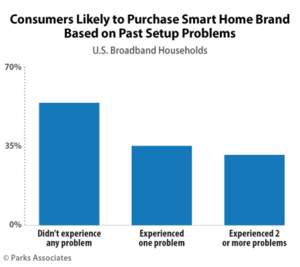 Parks Associates: Consumers Likely to Purchase Smart Home Brand Based on Past Setup Problems