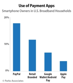 Parks Associates: Use of Payment Apps