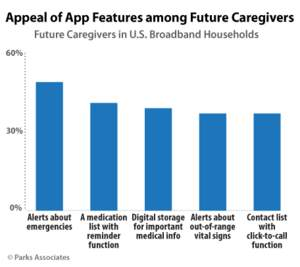 Parks Associates: Appeal of App Features among Future Caregivers