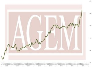 Association of Gaming Equipment Manufacturers (AGEM) Releases May 2016 Index