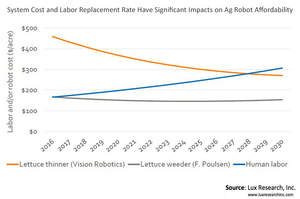 System Cost and Labor Replacement Rate Have Significant Impacts on Ag Robot Affordability