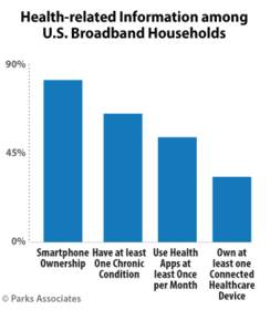 Parks Associates: Health-related Information among U.S. Broadband Households