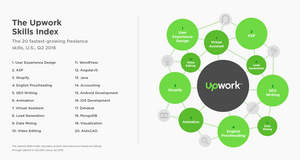 Upwork Releases First-Ever Quarterly Skills Index Revealing the Fastest-Growing Freelance Skills in the U.S.