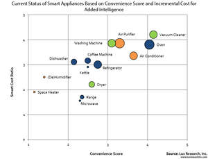 Current Status of Smart Appliances Based on Convenience Score and Incremental Cost for Added Intelligence