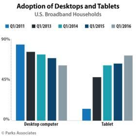 Parks Associates: Adoption of Desktops and Tablets