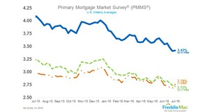 Mortgage rates little changed.