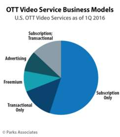 Parks Associates: OTT Video Service Business Models