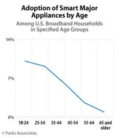 Parks Associates: Adoption of Smart Major Appliances by Age