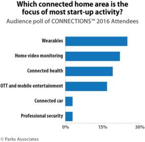 Parks Associates: Which connected home area is the focus of most start-up activity?